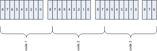 The Design and Implementation of LZW (the GIF compression algorithm)