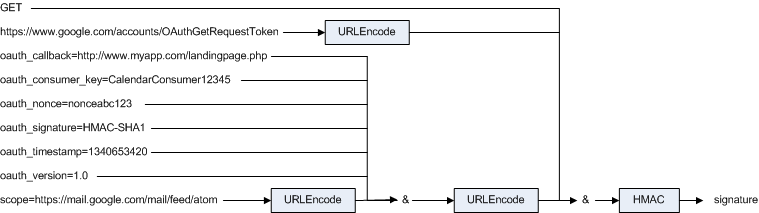 An example OAuth 1 0 Handshake and mini-library